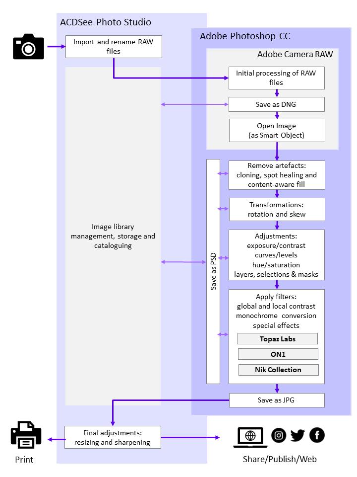 Image Processing Workflow